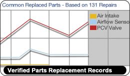ShopKey Pro, Verified Parts Replacement Records